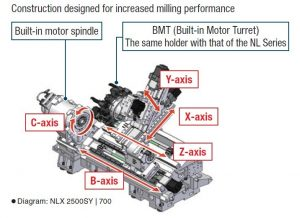 3 axis mill diagram machining centers buy and sell surplus cnc machinery s m  machining centers buy and sell